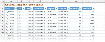 pivot table exle download excel pivot table exles aahadmonitoring club