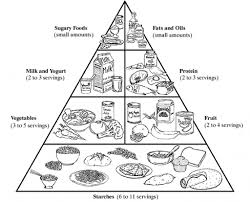 food pyramid coloring page kindergarten with food pyramid food