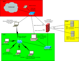 network mapping ipv6