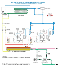 marine accommodation air conditioner piping diagram hermawan u0027s