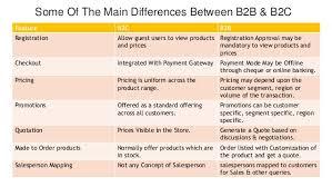 Magento B2b E Commerce Platform B2c E Commerce B2b Ecommerce Solution Magento
