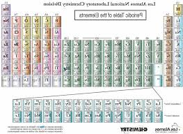 los alamos periodic table 4 elements added to the periodic table arizona science and design