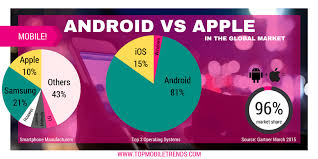 android vs iphone market apple vs android just the facts top mobile trendstop mobile trends