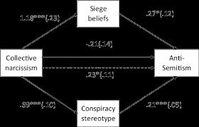siege mentality definition indirect effects of collective narcissism on anti semitism via siege