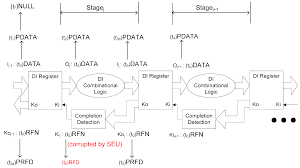 jlpea free full text radiation hardened null convention logic