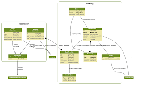 Python Map Function Python Django Django Model Visualization Dependency Graph