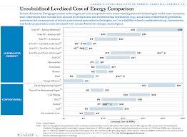 wind u0026 solar cheaper than fossils u0026 nuclear now cleantechnica