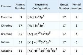 Bromine Periodic Table Halogens Img1 Jpg