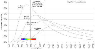 what is infrared light used for led light therapy