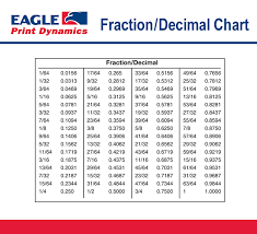 fraction decimal chart printing education pinterest decimal