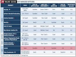 seadek review in practical sailor seadek marine products