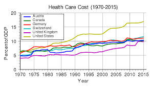 list of countries by total health expenditure per capita wikipedia