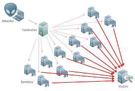 Ddos Map One Size Fits None How To Stop Ddos Attacks With The Right Type