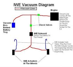 everything you wanted to know about the iwe system and then some