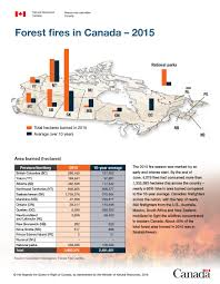 Map Of Canada Provinces Infographic Forest Fires In Canada U2013 2015 Natural Resources Canada