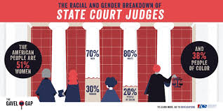 massive database shows state judges are not representative of the