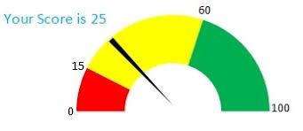 Excel Speedometer Template Doughnut Pie Are And Of Speedo Meter Chart Excel