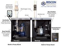 water powered backup sump pump sump pump check valve the role of the sump pump check valve