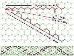 Armchair Carbon Nanotubes Spin U2013orbit Coupling In Nearly Metallic Chiral Carbon Nanotubes A
