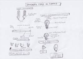 Light Type File Various Artificial Light Sources Differents Types De Lampes
