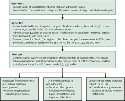 hypothyroidism the lancet