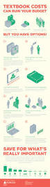 how to save money on textbooks infographic u2013 boundless blog