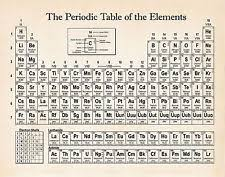 Beer Periodic Table Periodic Table Poster Ebay