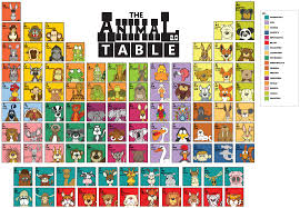 periodic table of dogs just discovered at the table lab the animal table 2 0 angry