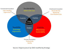 design thinking elements how lean decision quality can be used in design thinking to produce