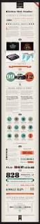 Kitchen Website Design by 92 Best Web Design Images On Pinterest Web Design Inspiration