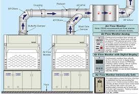 lab hood exhaust fans fume hood ventilation