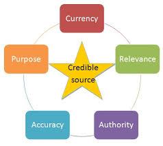 c r a a p criteria evaluate it research guides at community