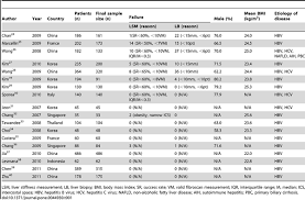 Earth Science Reference Table 2011 Performance Of Transient Elastography For The Staging Of Liver