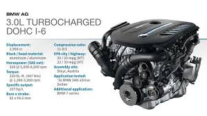 bmw modular engine 2016 winner bmw 3 0l turbocharged dohc i 6 2016 content from