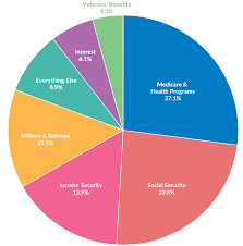 Estimate Income Tax 2015 by Income Taxes Illustrated