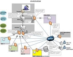 securityplanoutline u2013 lsst trac