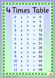 3 and 4 times table timestables