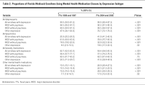 Depression Black Flag Ten Year Trends In Quality Of Care And Spending For Depression