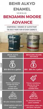 consumer reports best paint for kitchen cabinets the best paint for kitchen cabinets refresh living