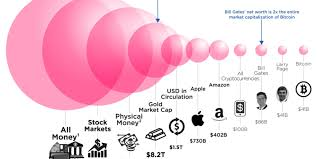 bitcoin compared to all of the world u0027s money business insider