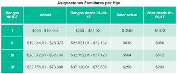 cuanto dinero se cobra por hijo gobierno anunció aumento de 13 3 para jubilaciones pensiones y auh