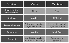 sql compare two tables for differences comparison logical architecture between oracle and sql server