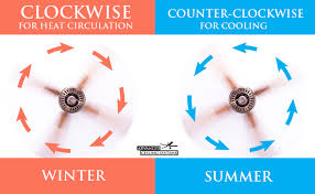 what direction for ceiling fan in winter which way do ceiling fans spin in winter www gradschoolfairs com