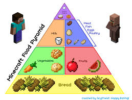 a minecraft food pyramid for your healthy and balanced diet