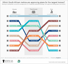 which south african metros have the largest and the most