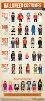 Favorite Halloween Costumes Infographics Mania