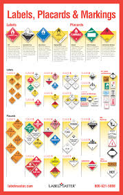 hazmat labels hazmat placards and hazmat markings a guide by