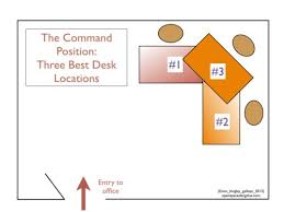 Optimal Desk Height Office Feng Shui Place Your Desk In The Command Position Open