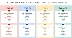 top fat burning foods list green tea triple fat burner price in