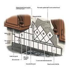 install kitchen tile backsplash how to install tile backsplash home tiles